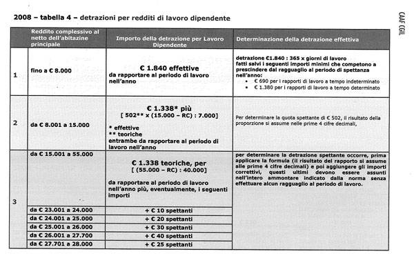Detrazioni fiscali lavoro dipendente quali sono for Detrazioni fiscali 2017 agenzia delle entrate
